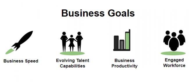Goals for digital transformation