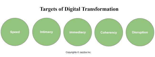 Targets of digital transformation